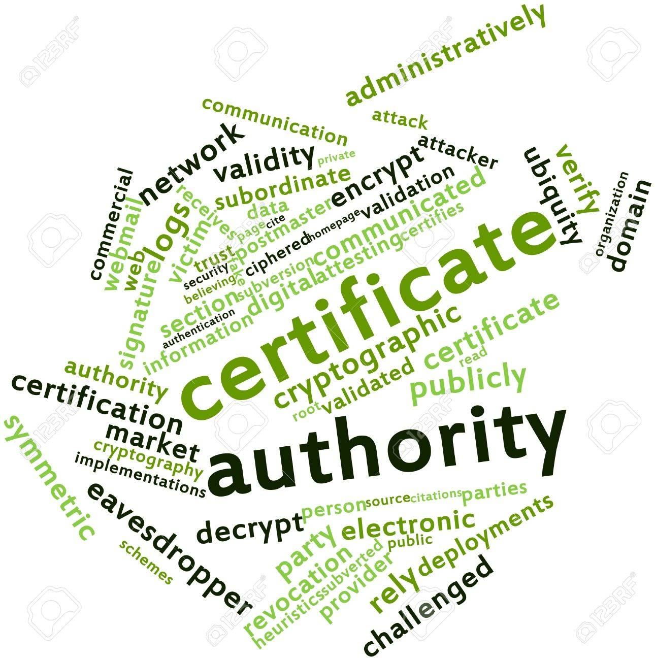 Abstract Word Cloud For Certificate Authority With Related Tags