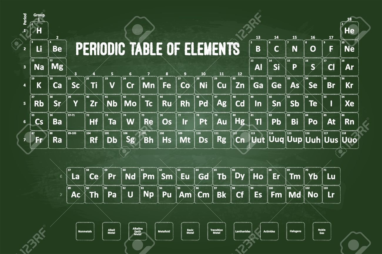 Periodic table of elements with chalk font on green chalkboard stock periodic table of elements with chalk font on green chalkboard stock photo 31453350 urtaz Images