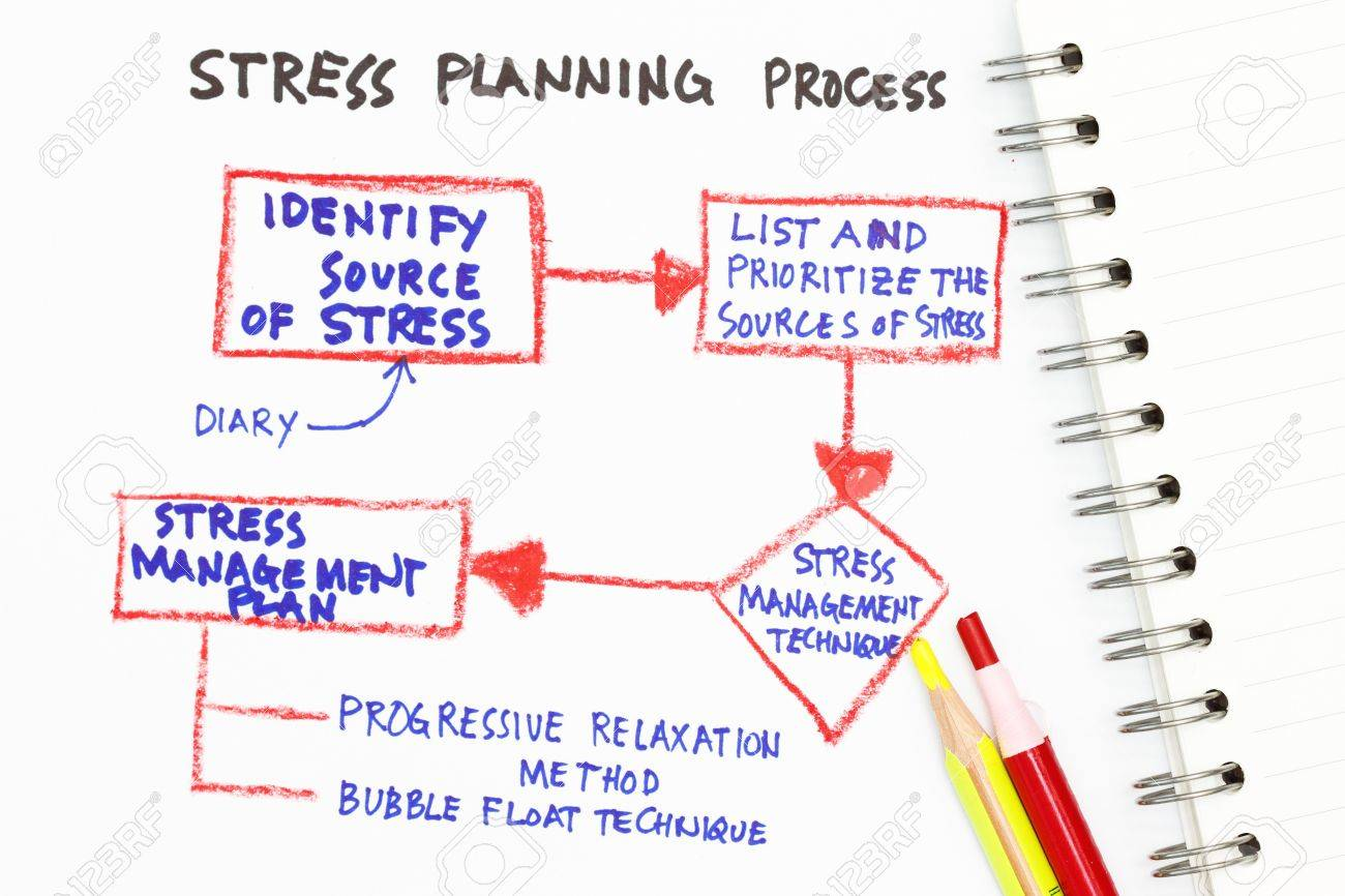 Stress Management Abstract With Chart On Stress Management Plan – Stress Management Chart