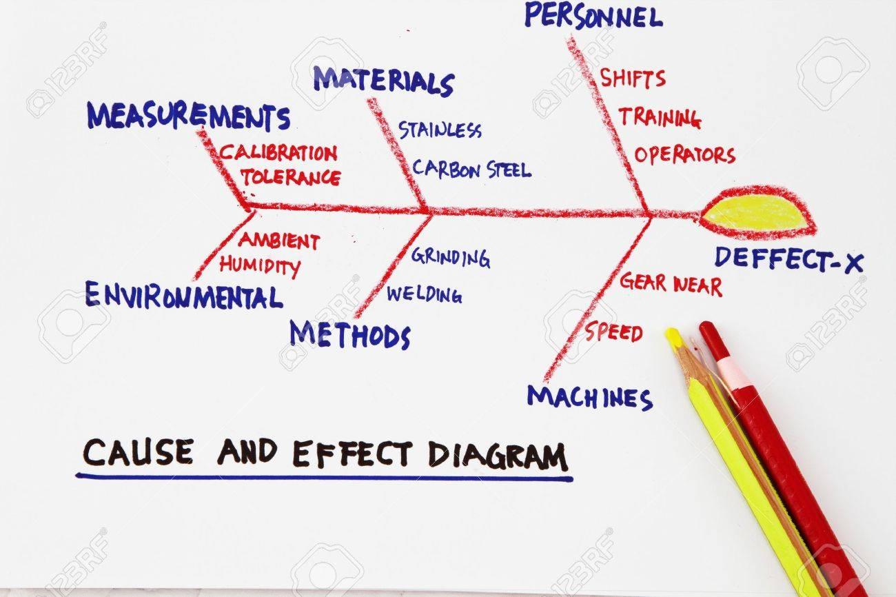 Wunderbar Beispiel Ursache Und Wirkung Diagramm Ideen - Elektrische ...