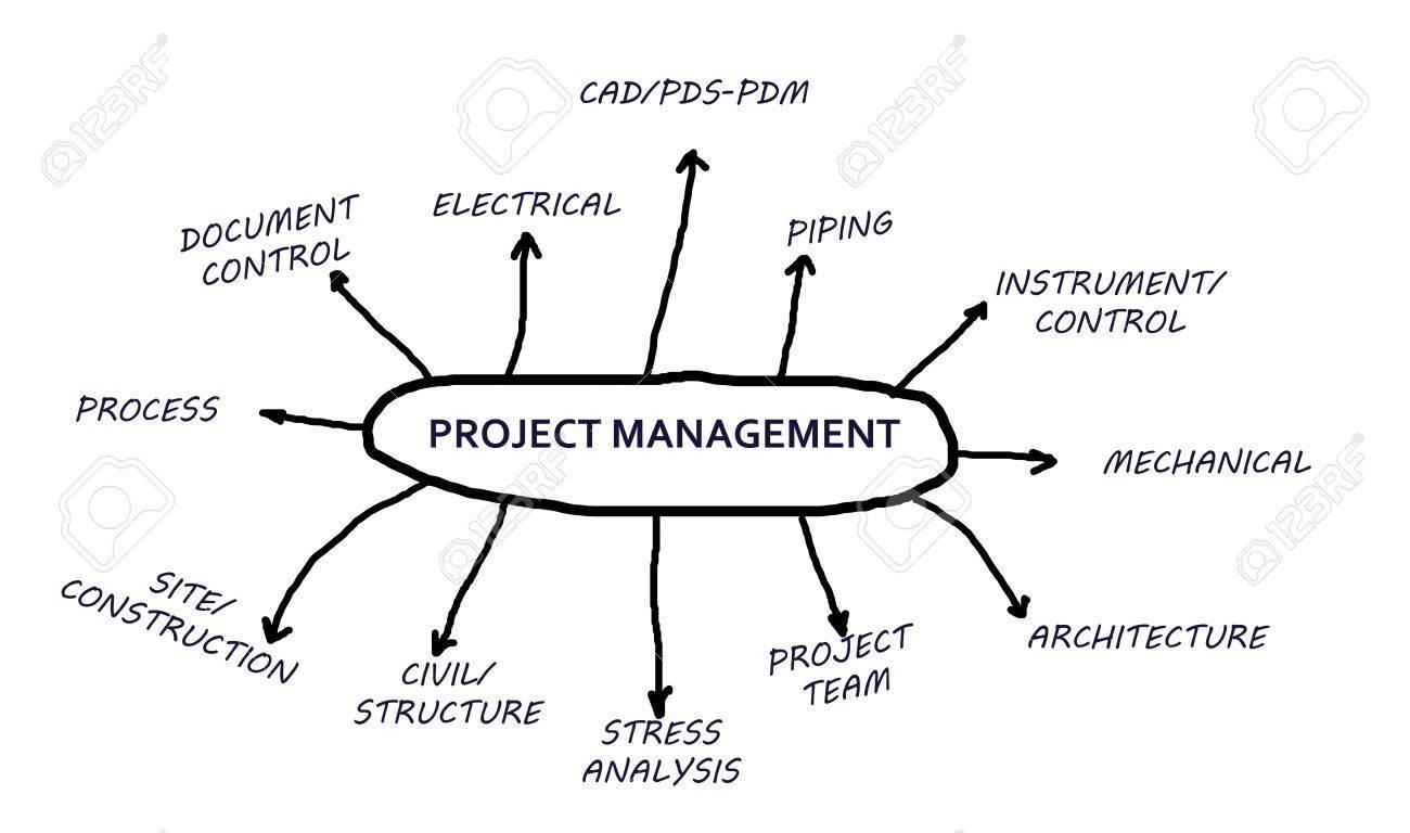 Construction Management Process Flow Chart Topsimages