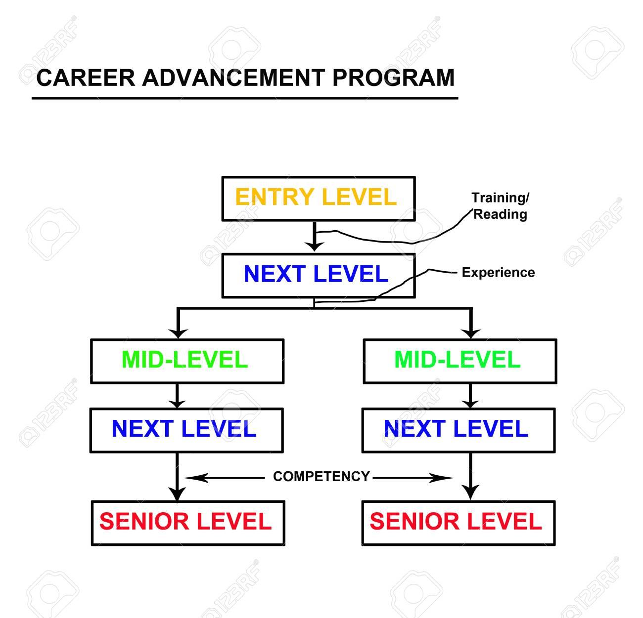 career focus in an advancement program flowchart abstract my original ideas stock photo 15358873 - Career Flowchart