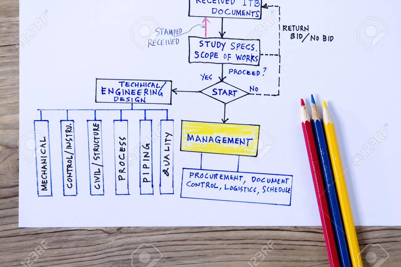 engineering flow concept with flow chart on how project is organized stock photo picture and royalty free image image 83473965