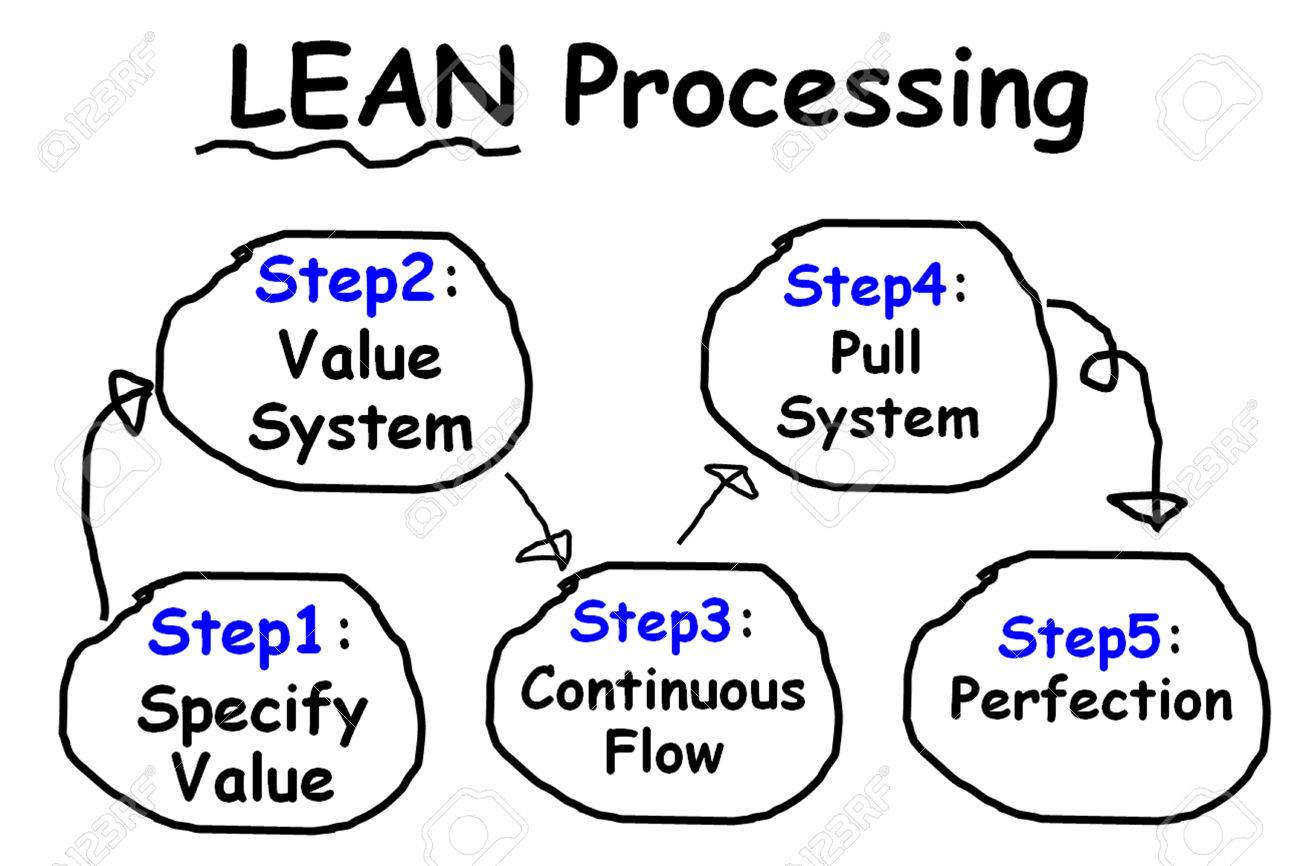 picture is show the diagram of lean process has 5 step stock photo  : show diagram - findchart.co