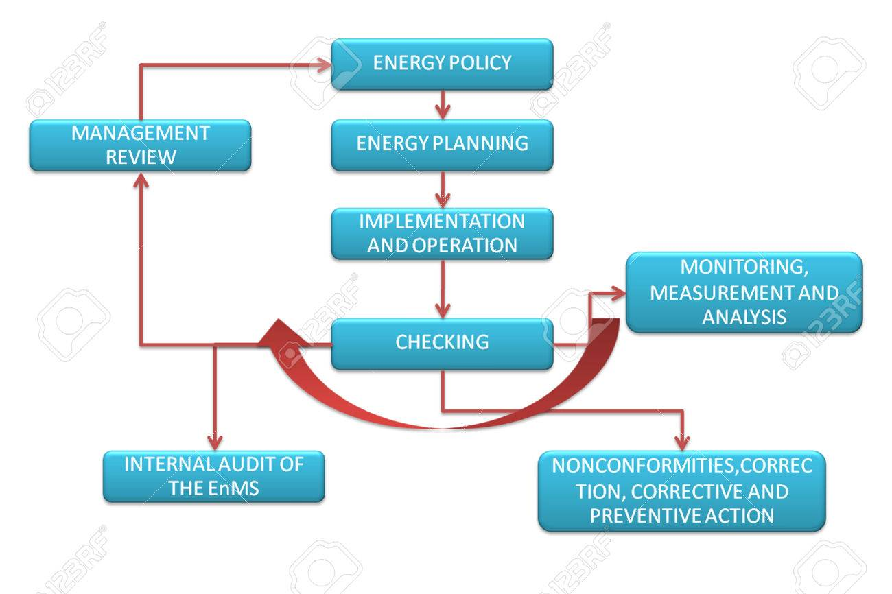 picture is show the diagram of energy management system model stock photo picture is show the diagram of energy management system model