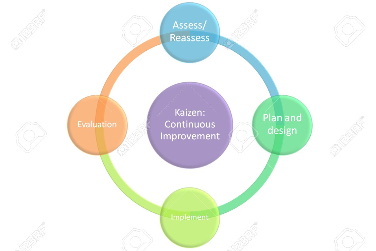 kaizen continuous improvement graph and diagram stock photo    stock photo   kaizen continuous improvement graph and diagram