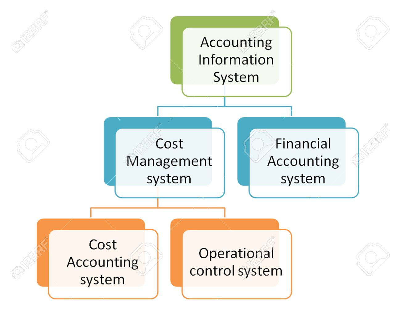Diagram Of Accounting Information System Diy Enthusiasts Wiring