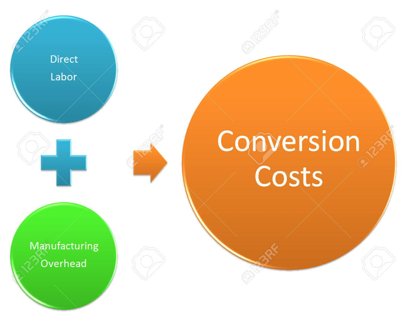 Conversion cost smarty pages