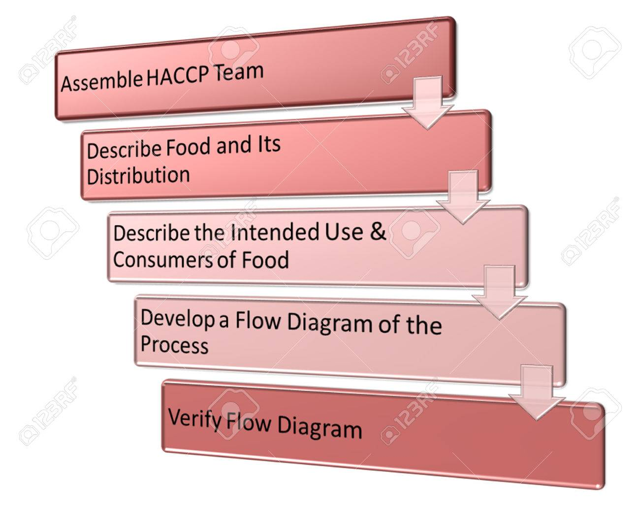 Haccp Plan Flow Diagram Trusted Wiring Process Restaurant Task In Development Of Style Stock Photo Picture And Template