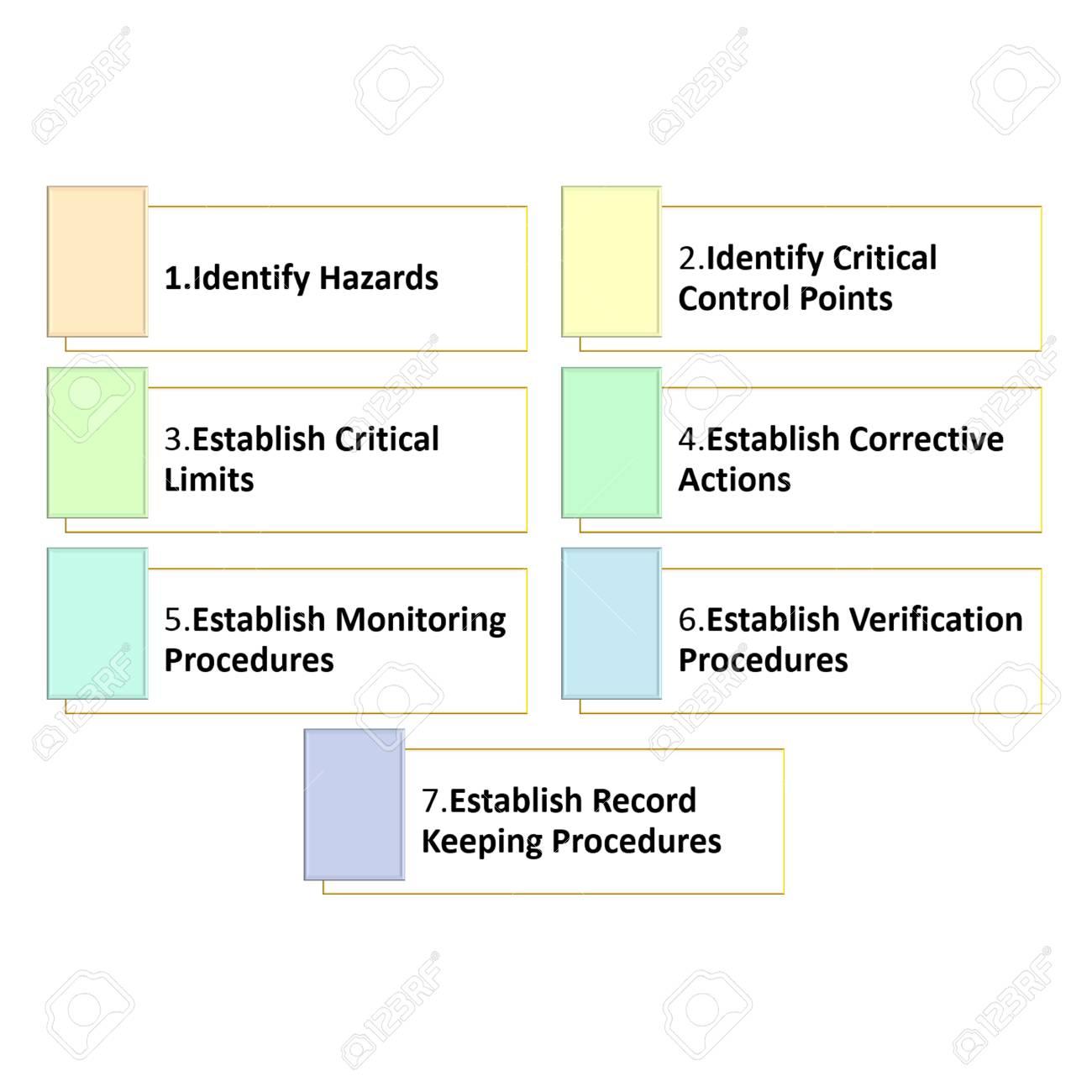 グラフのシンボルは haccp の 7 原則の説明します ロイヤリティー