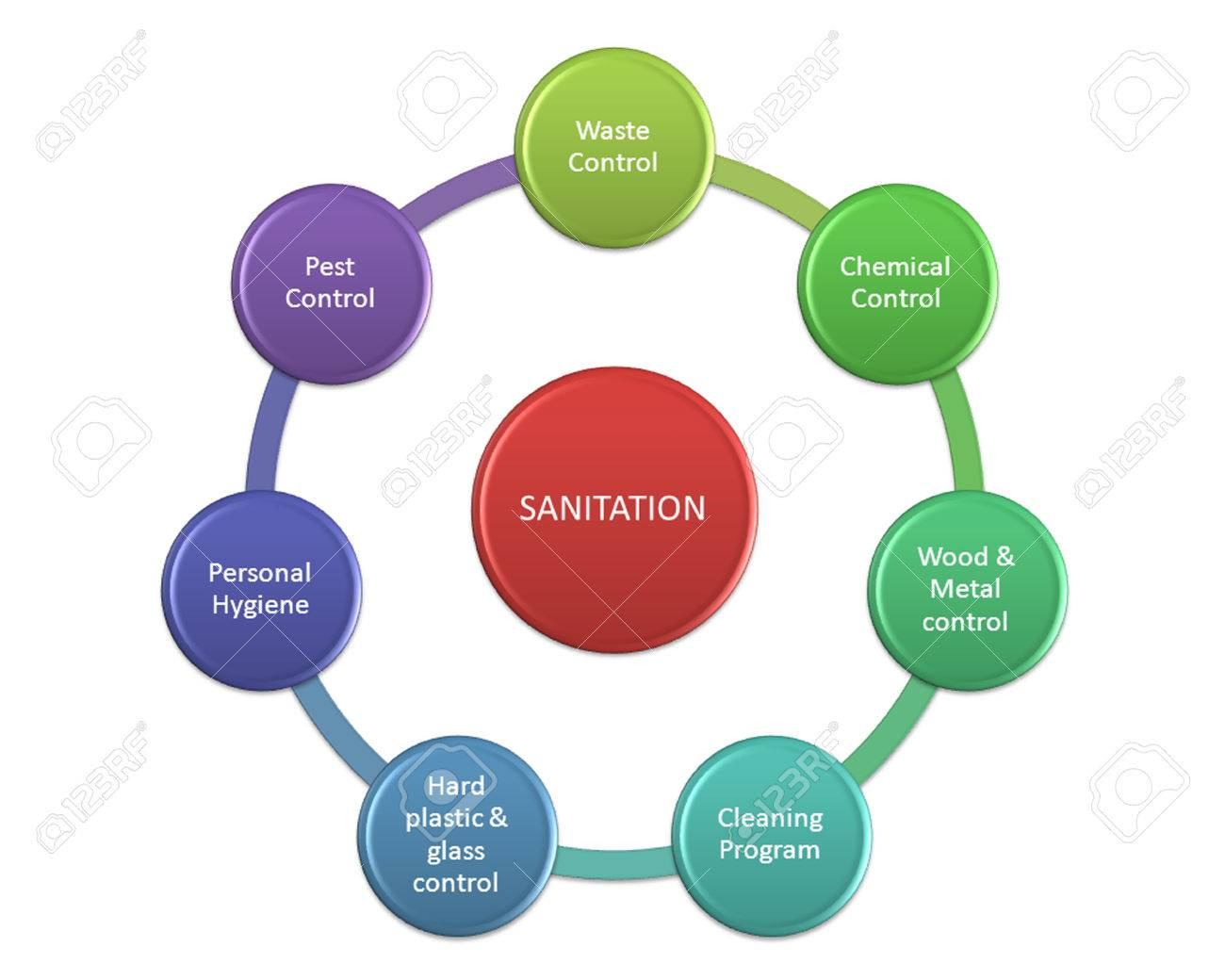 sanitation good personal hygiene Keeping your body clean is an important part of keeping you healthy and helping you to feel good about yourself caring about the way.