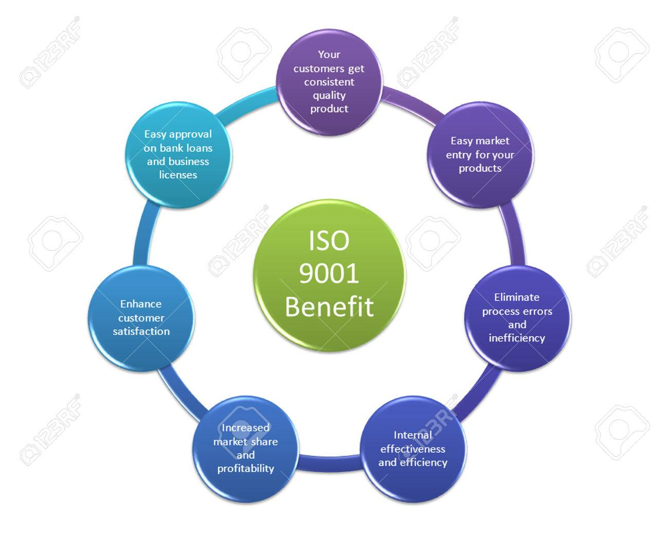 ISO 9001 Benefit Concept Diagram Stock Photo, Picture And Royalty Free  Image. Image 70361353.