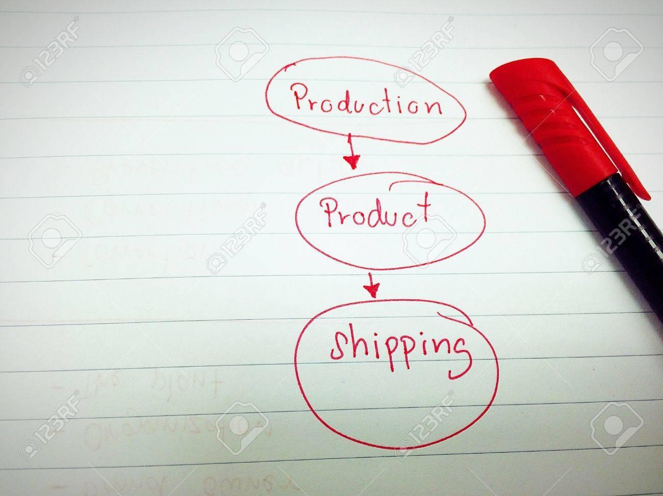 manufacturing process flow