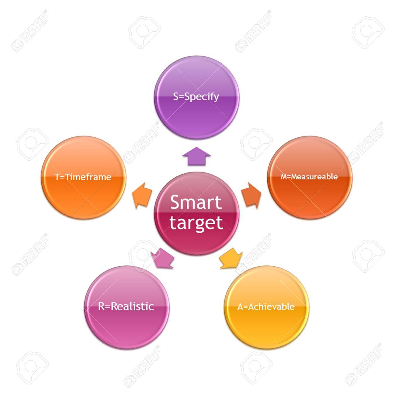 Diagrama De La Foto Del Concepto De Objetivo Inteligente Para El ...