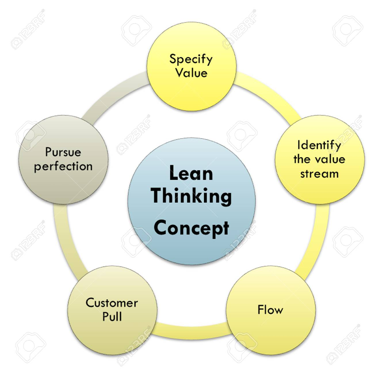 Lean thinking graph and diagram lean stock photo picture and lean thinking graph and diagram lean stock photo 90332574 pooptronica Image collections