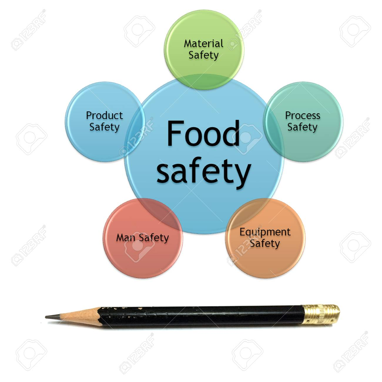 picture diagram of food safety management concept stock photo - 95682708