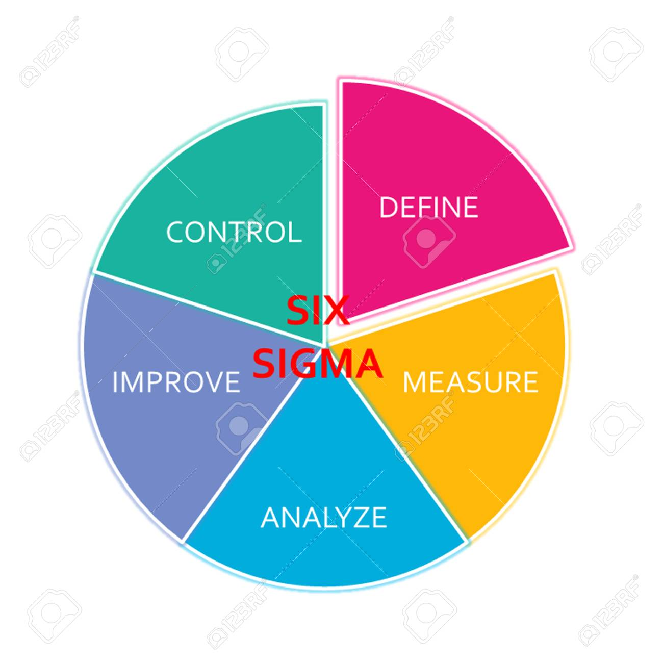 Picture Diagram Of DMAIC Application Method Based On The Six.. Stock ...