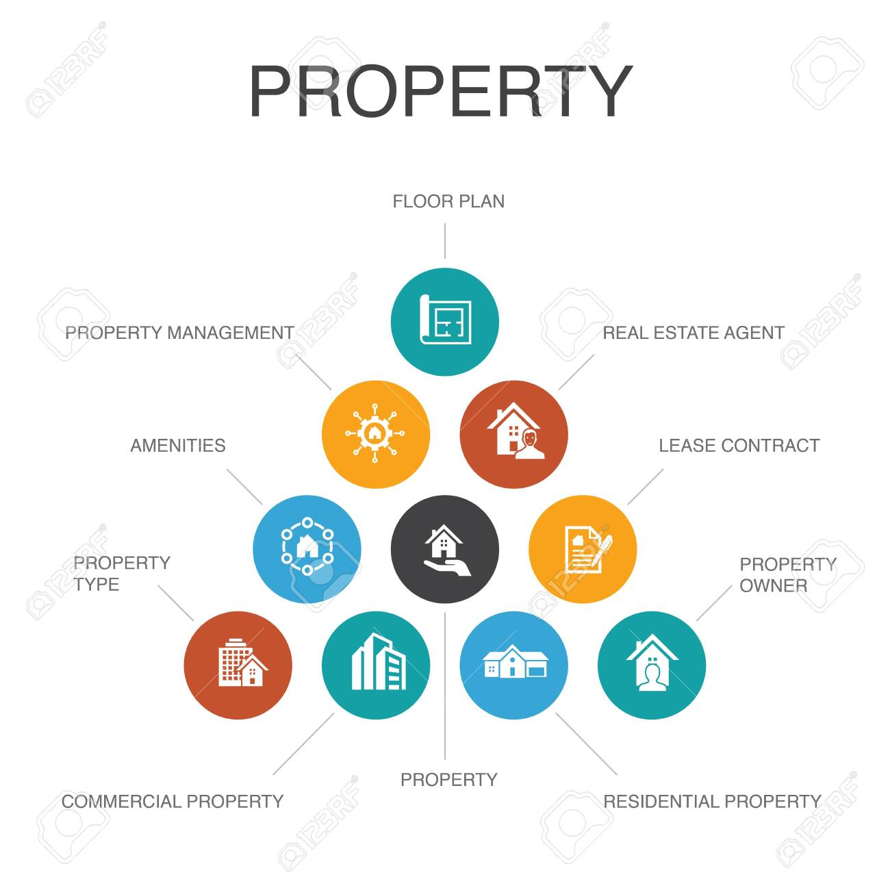 property Infographic 10 steps concept.property type, amenities, lease contract, floor plan simple icons - 151459287