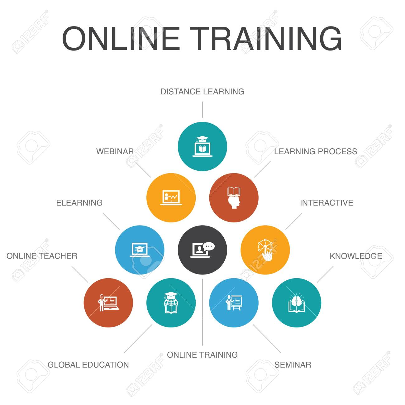 Online Training Infographic 10 Steps Concept Distance Learning Royalty Free Cliparts Vectors And Stock Illustration Image 130313360
