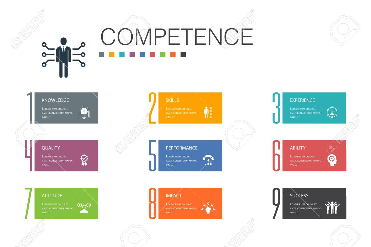 Competence Infographic 10 option line concept.knowledge, skills, performance, abilitysimple icons - 134039065