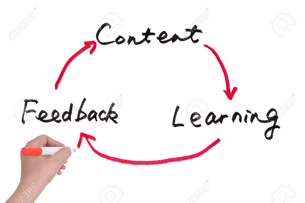 Content learning and feedback education concept diagram on content learning and feedback education concept diagram on white board stock photo 20598167 pooptronica