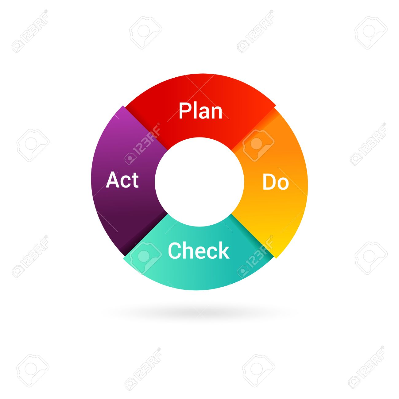 isolated pdca cycle diagram   management method  concept of    vector   isolated pdca cycle diagram   management method  concept of control and continuous improvement in business  plan do check act illustration