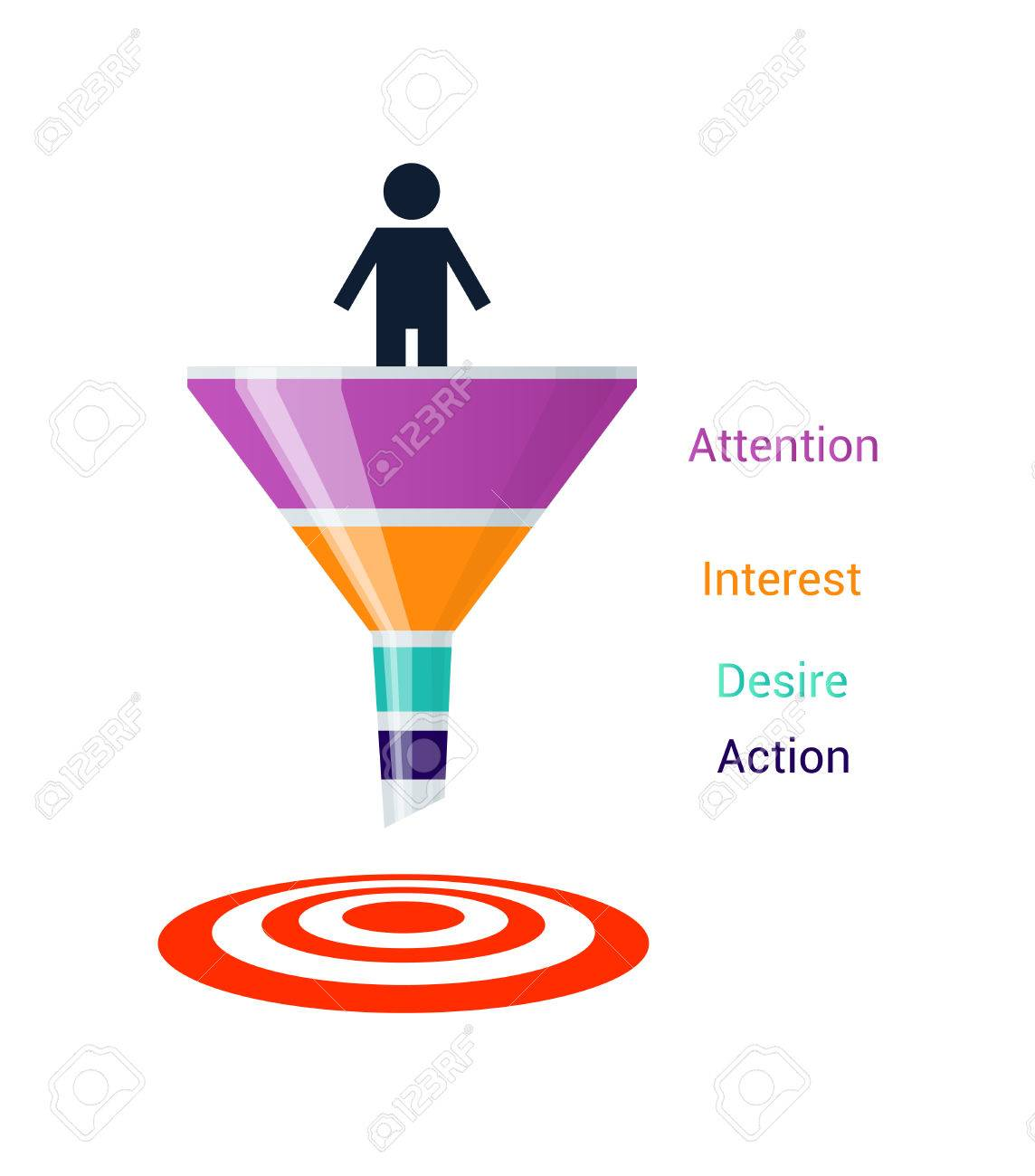 stages of the sales process attention interest desire and