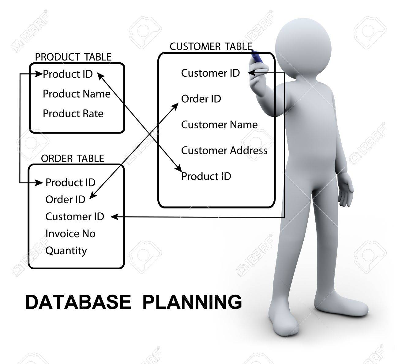 3d illustration of person designing and writing relational planning 3d illustration of person designing and writing relational planning of database management system 3d rendering ccuart Images