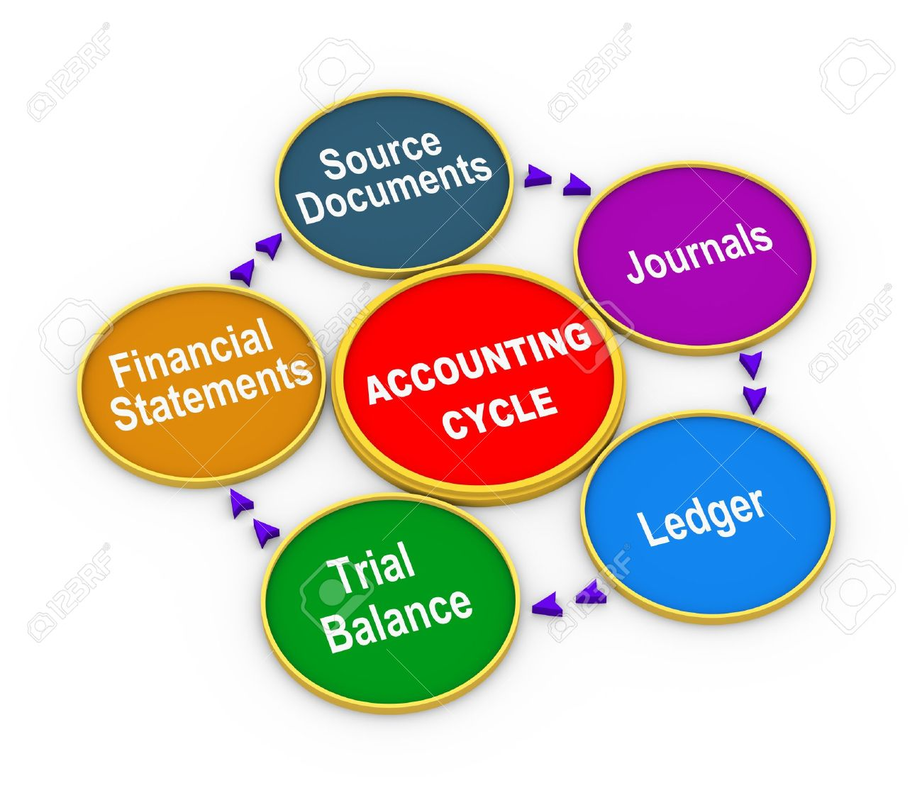 3d Illustration Of Circular Flow Chart Of Life Cycle Of Accounting ...