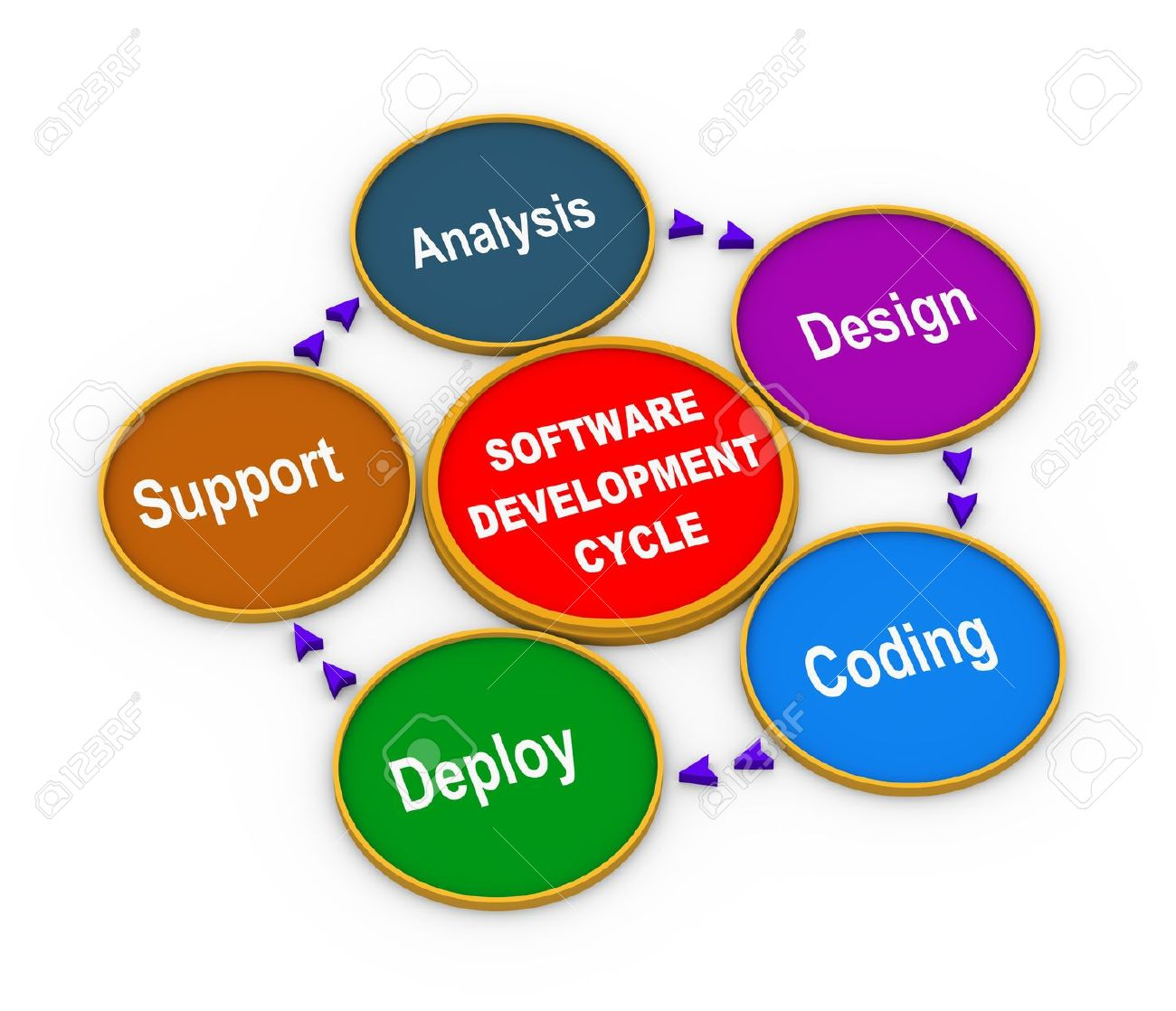 collection software development process flow diagram pictures     d illustration of circular flow chart of life cycle of software