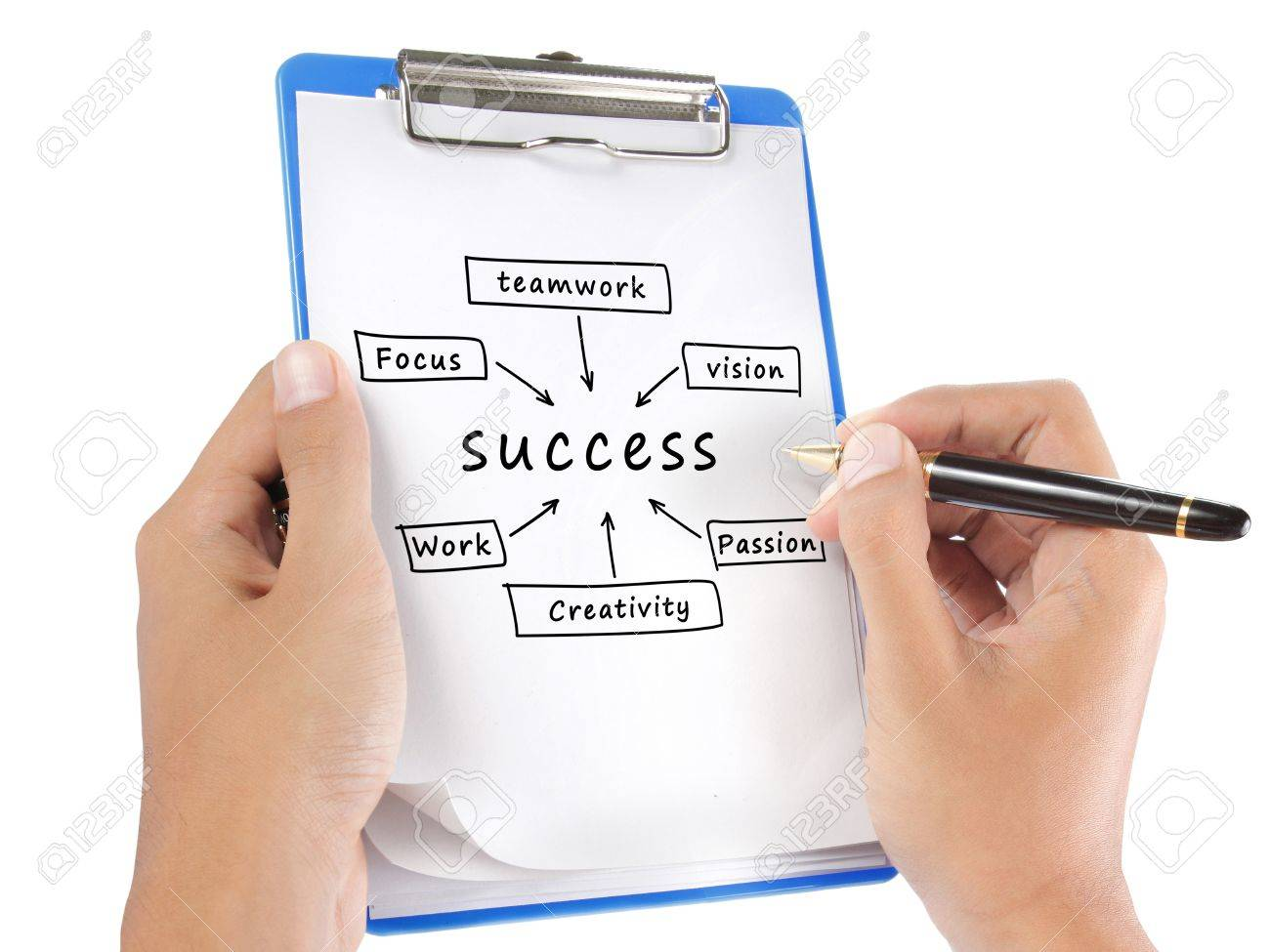 Success flow chart hand write on clipboard. isolated on white background Standard-Bild - 11772414
