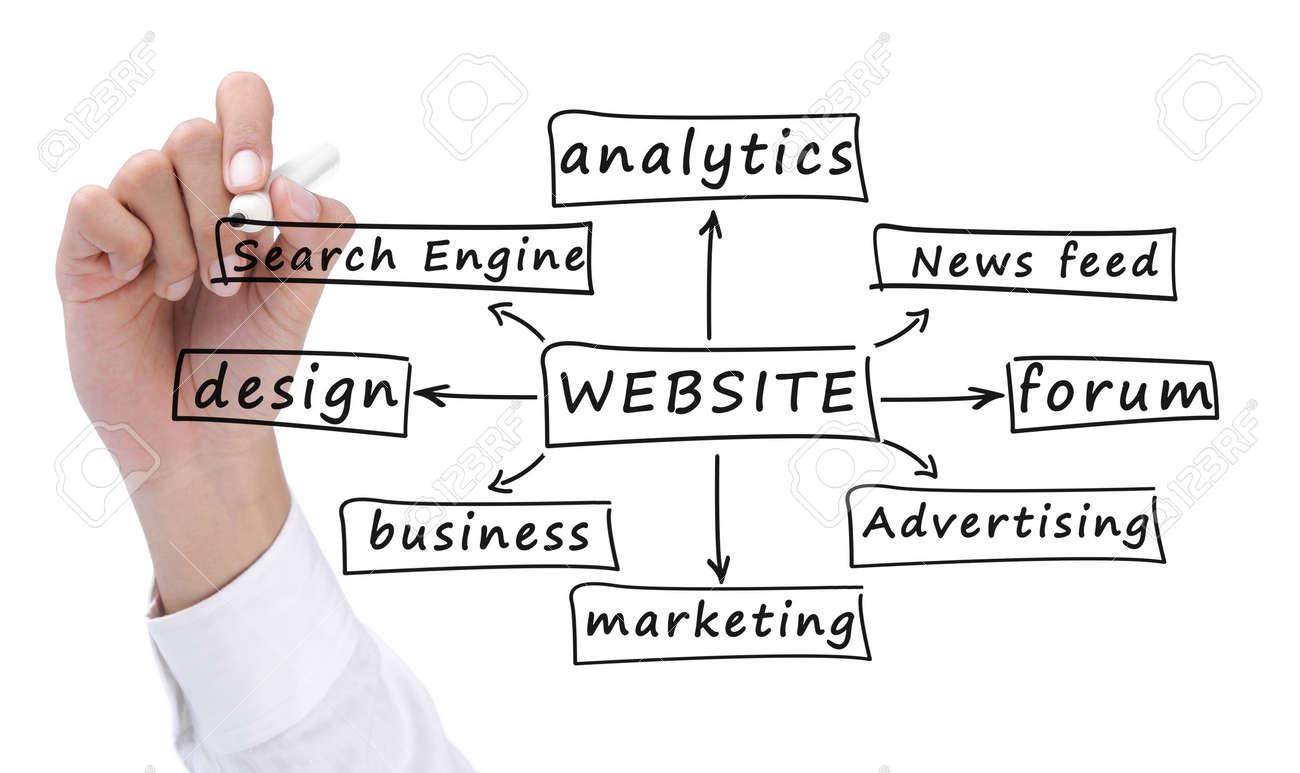 hand drawing the formula of building a website Standard-Bild - 11772419