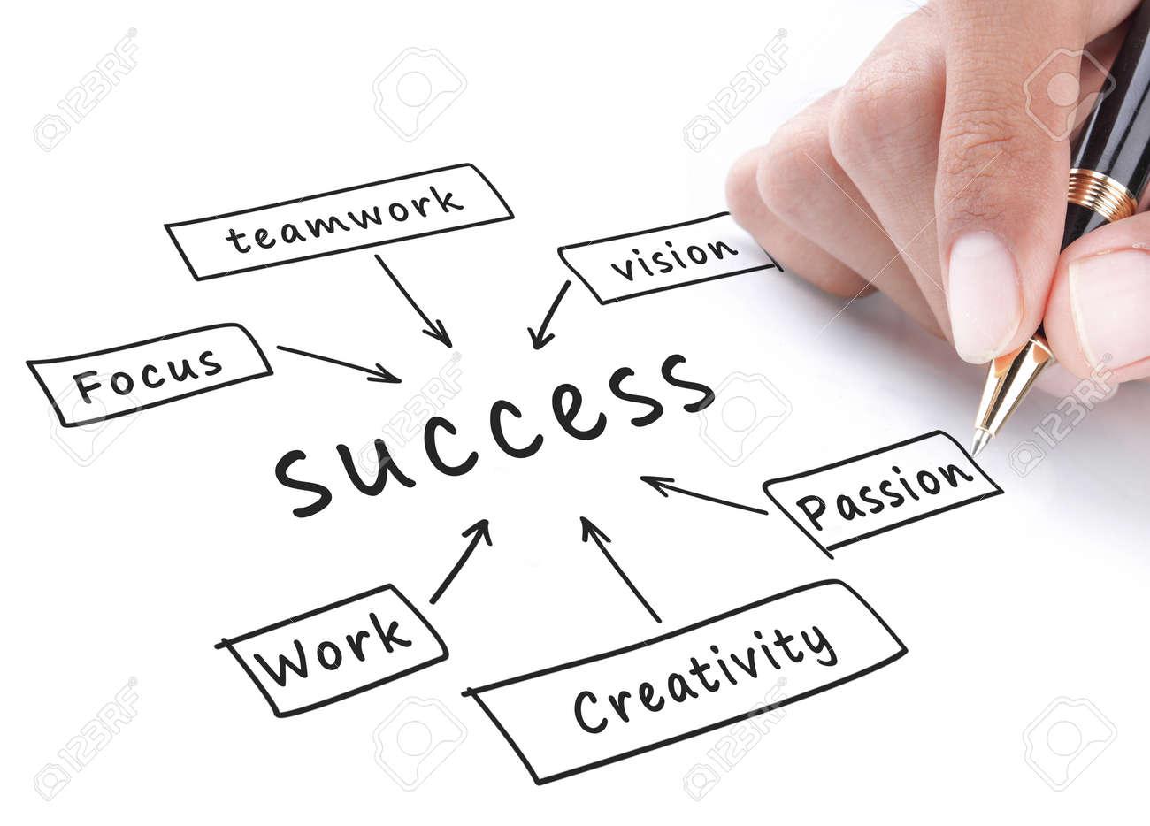 Success flow chart hand write on whiteboard Standard-Bild - 11772426