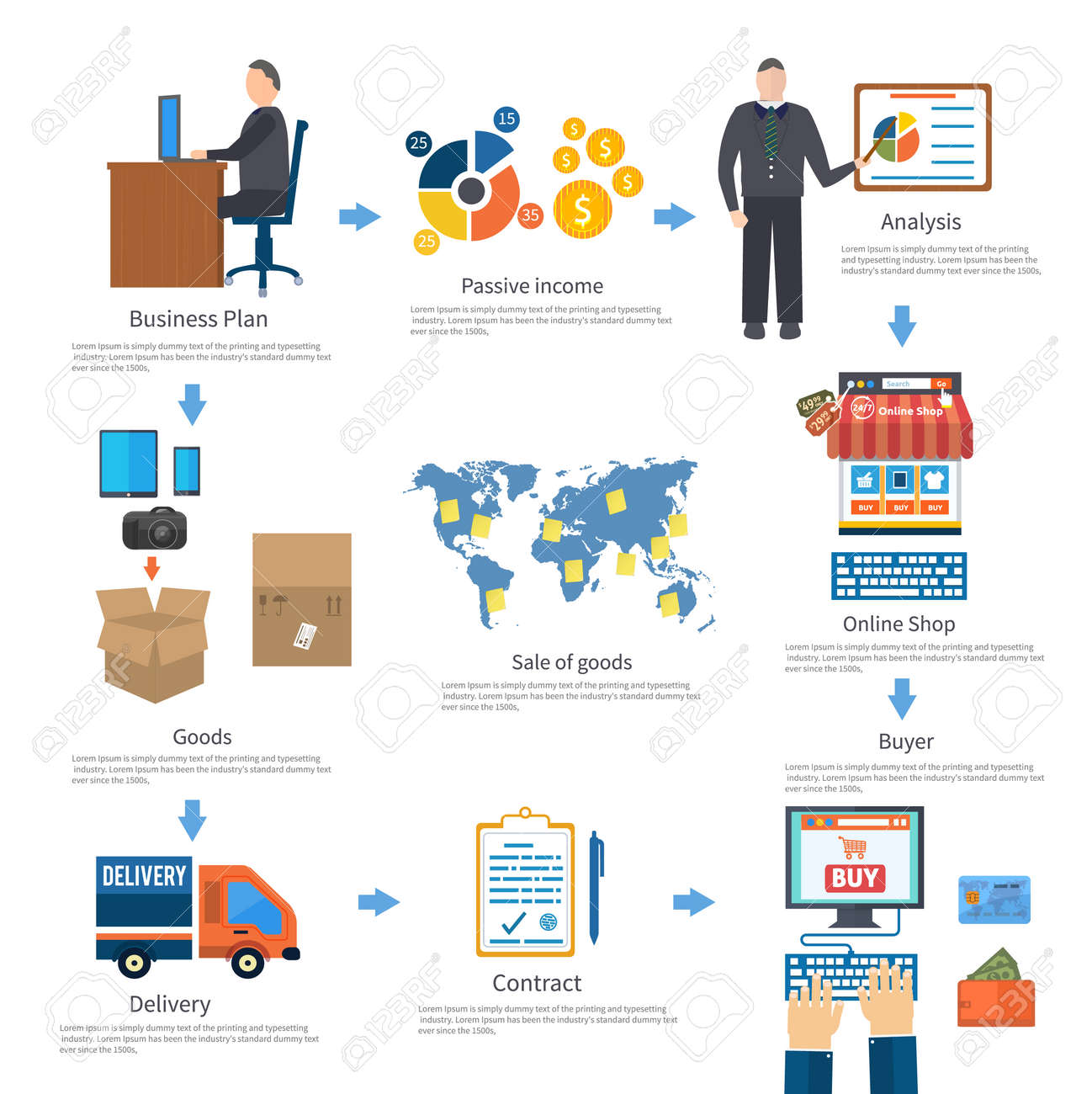 eaef20314c8794 Analysieren von Internet-Shopping-Prozess von Einkauf und Lieferung.  Online-Geschäft verkaufen