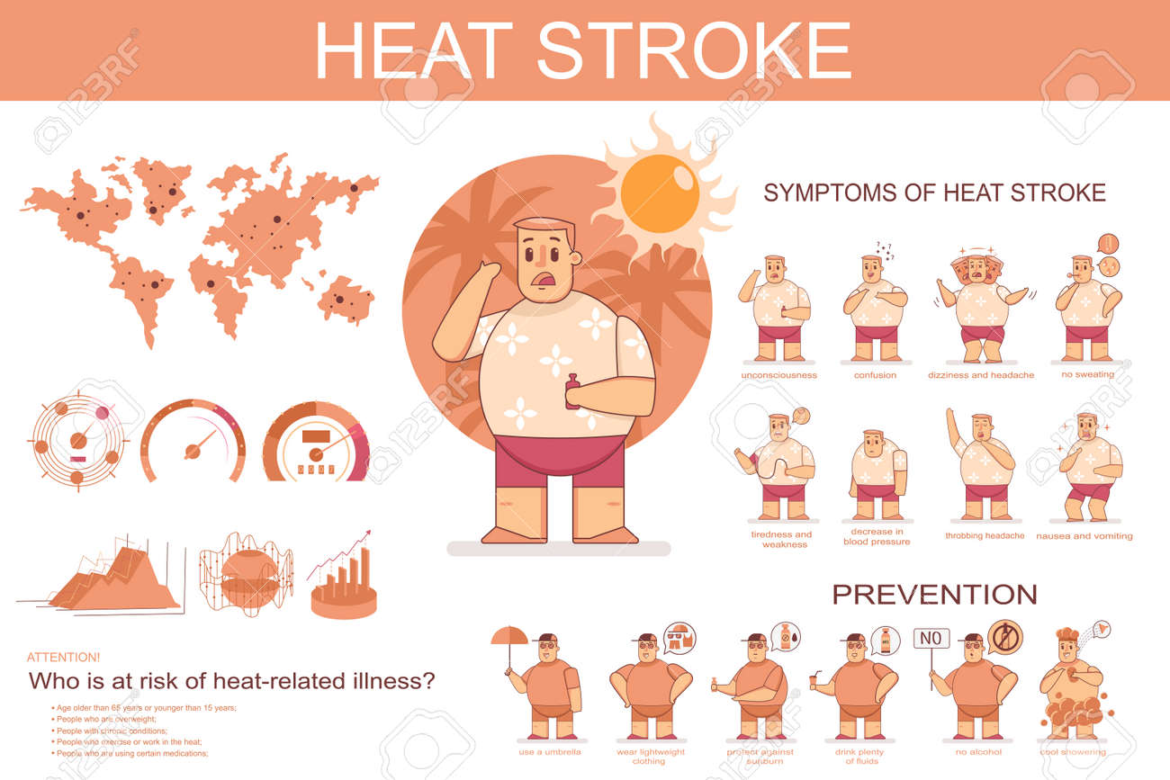 Heat stroke symptoms and prevention. Vector cartoon flat infographics of sunstroke with funny man character isolated on a white background. - 170610829