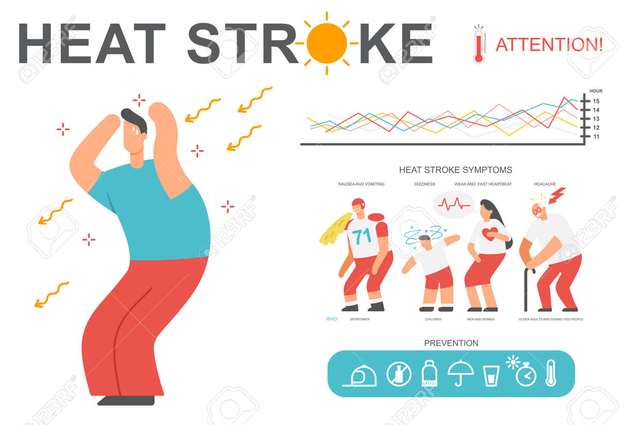 Heat stroke symptoms and prevention. Vector cartoon infographics methods of protection on a hot summer day. - 170636992