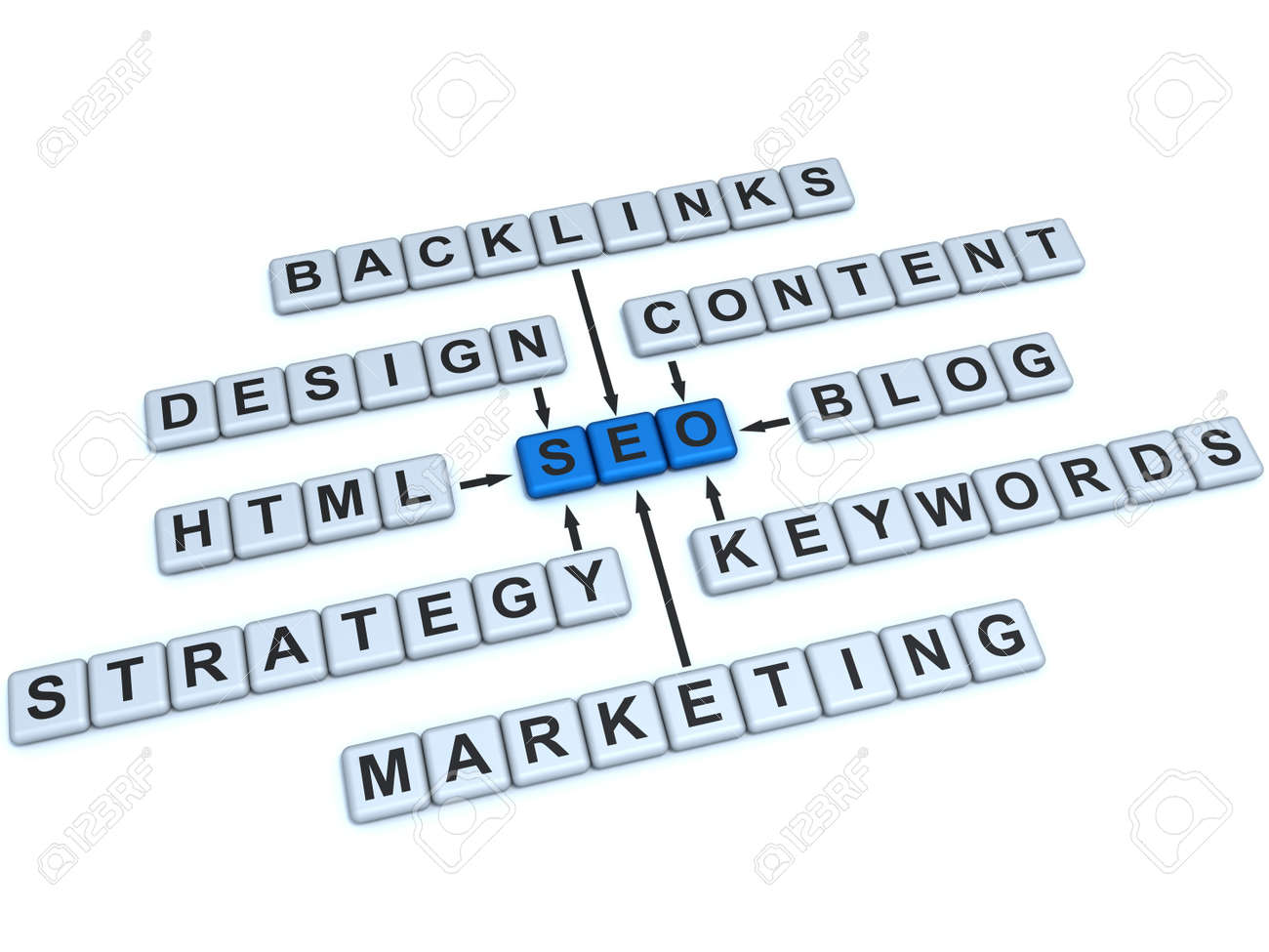 Word SEO and related with it words: backlinks, design, content,