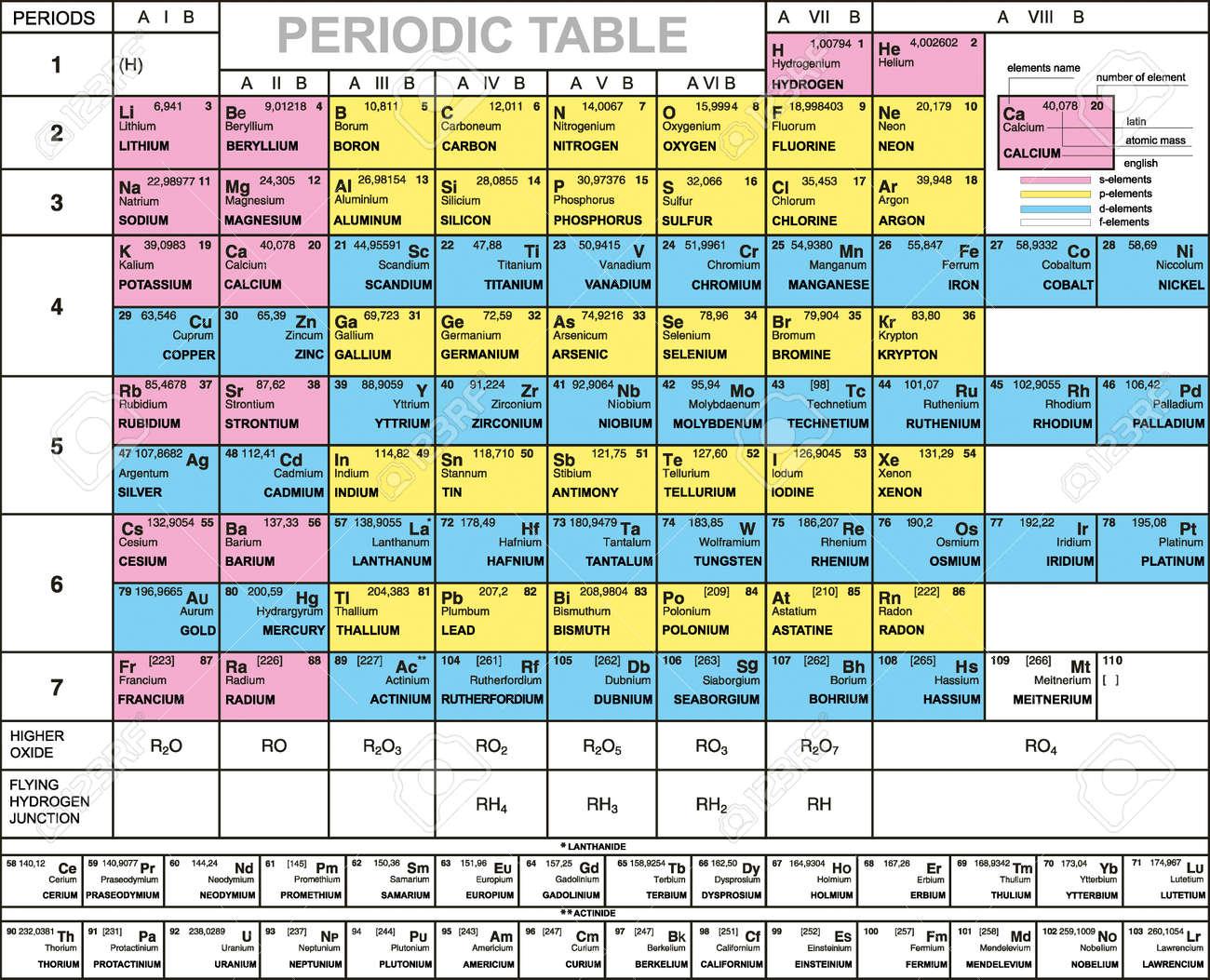 Complet Tableau Periodique Des Elements De Numero Atomique Symbole De Poids Le Latin Et En Anglais Des Noms Clip Art Libres De Droits Vecteurs Et Illustration Image 4316323