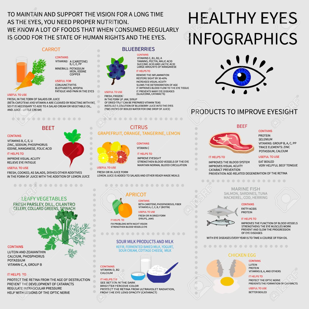 0e88d7f5e3d Infographics about foods that are good for eye health. Displays information  about vitamins and minerals