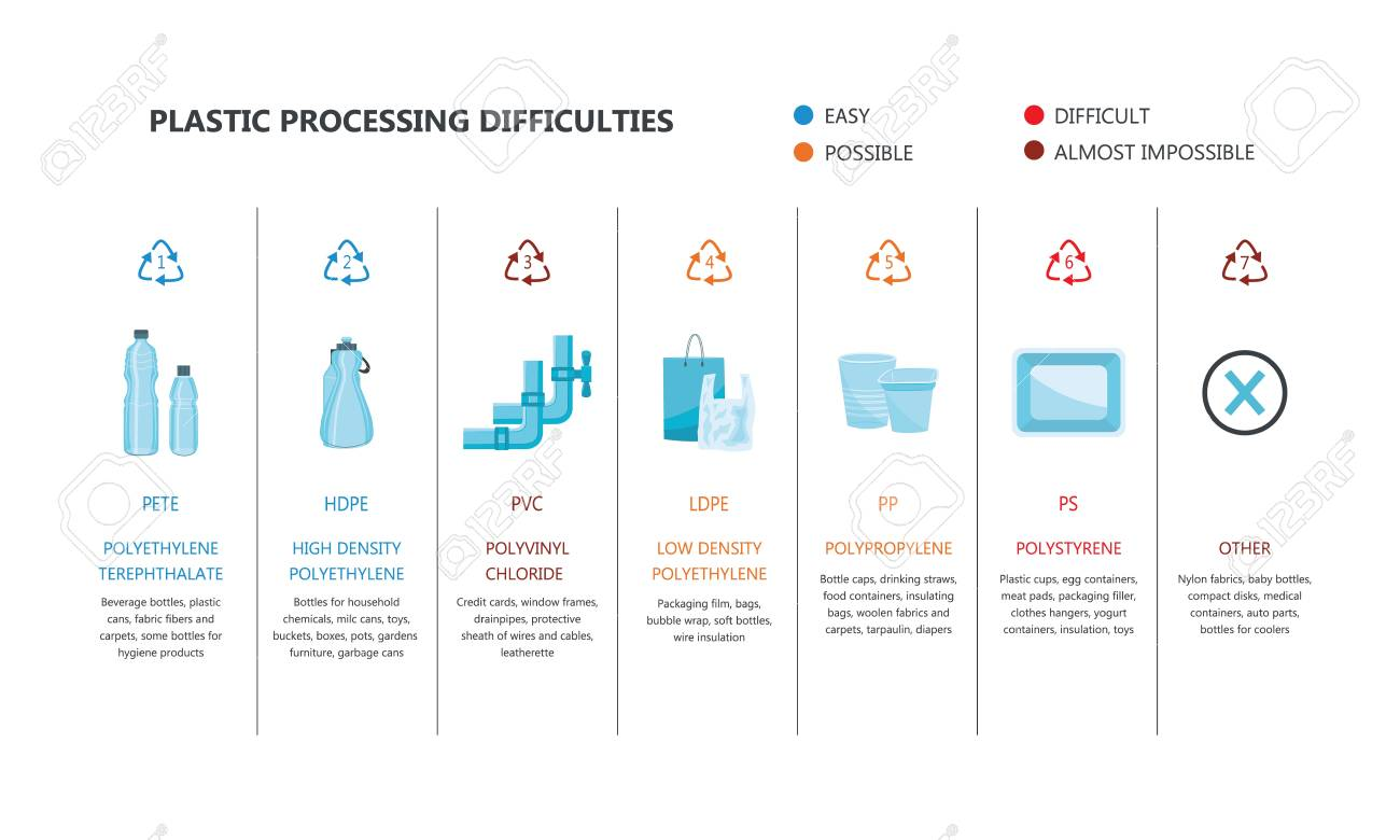 Vector plastics types with recycling mark and product examples