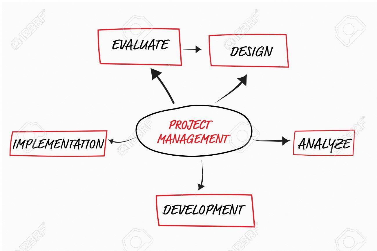 Project management flow chart concept over white background stock project management flow chart concept over white background stock photo 51867982 nvjuhfo Choice Image