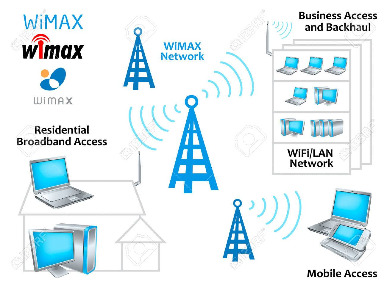 6845940 wimax network diagram with glossy hi tech devices and symbols wimax network diagram with glossy hi tech devices and symbols