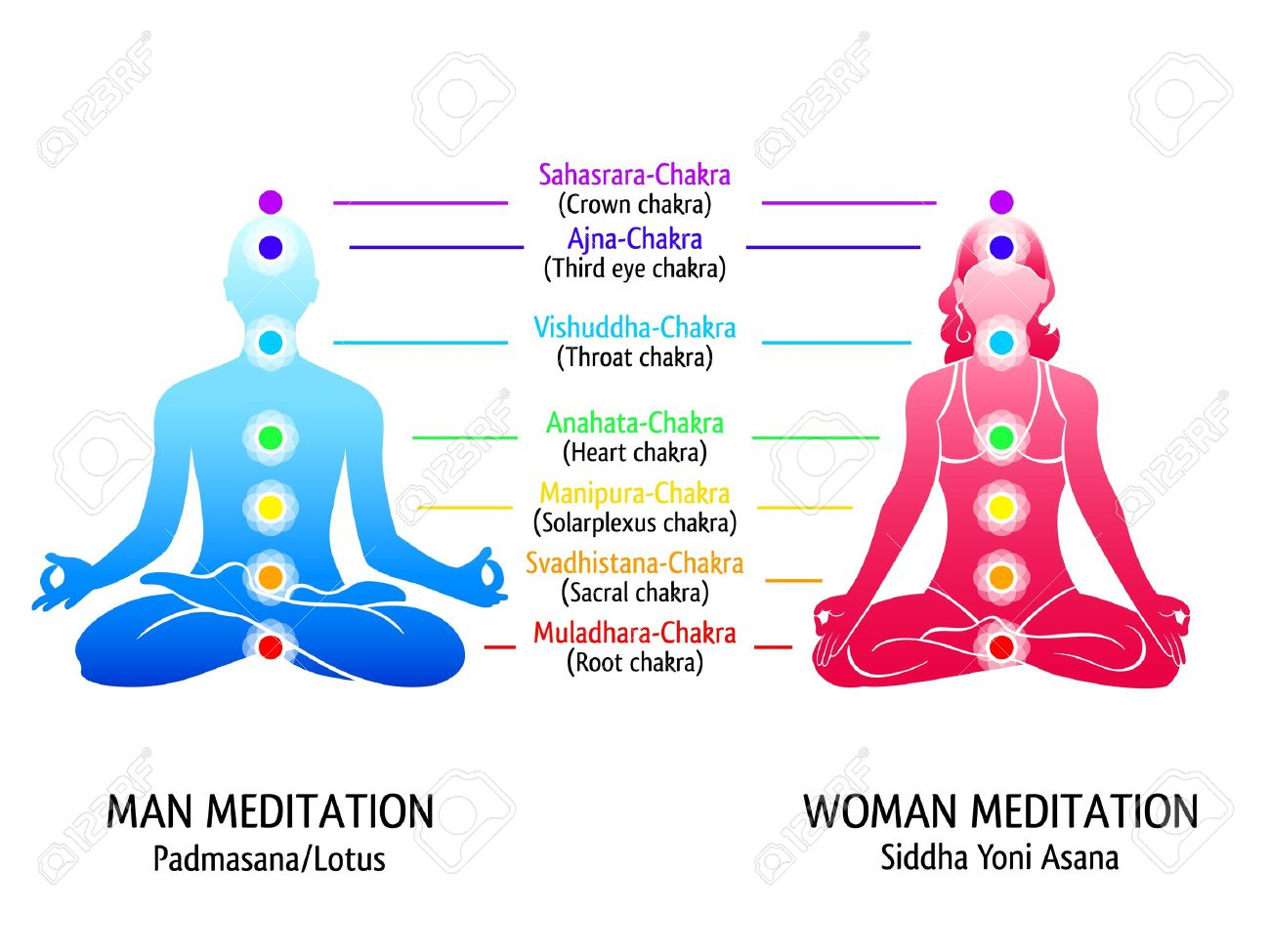 21079434 meditation position for man and woman with chakras diagram meditation position for man and woman with chakras diagram royalty