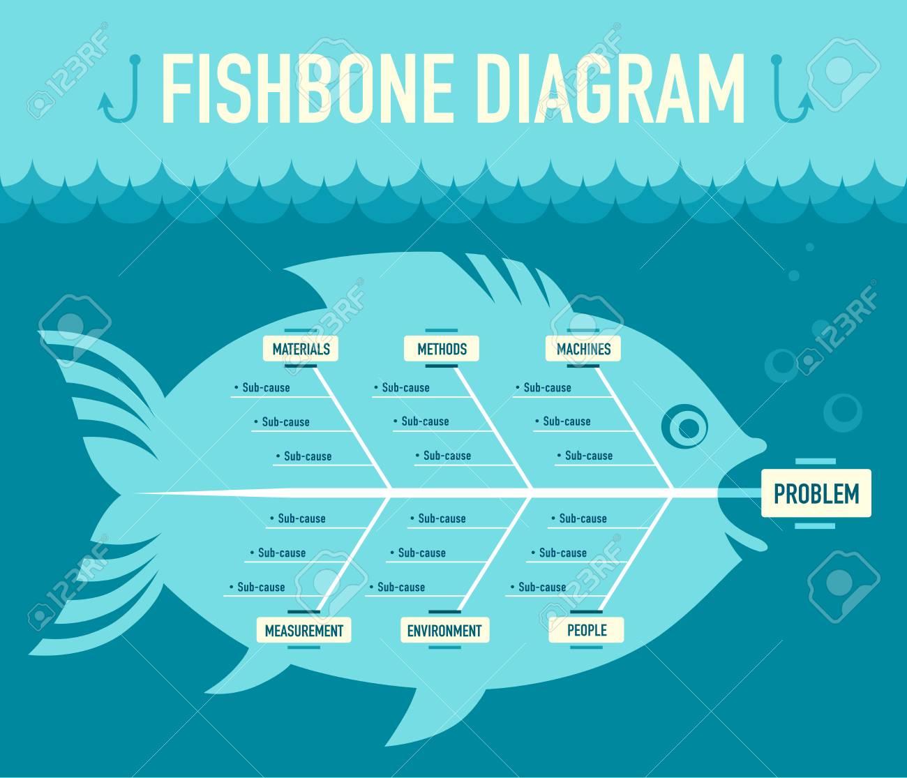 fishbone diagram - 64884378