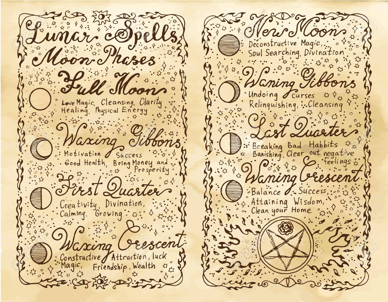 Old pages with lunar magic spells  Occult, esoteric, divination