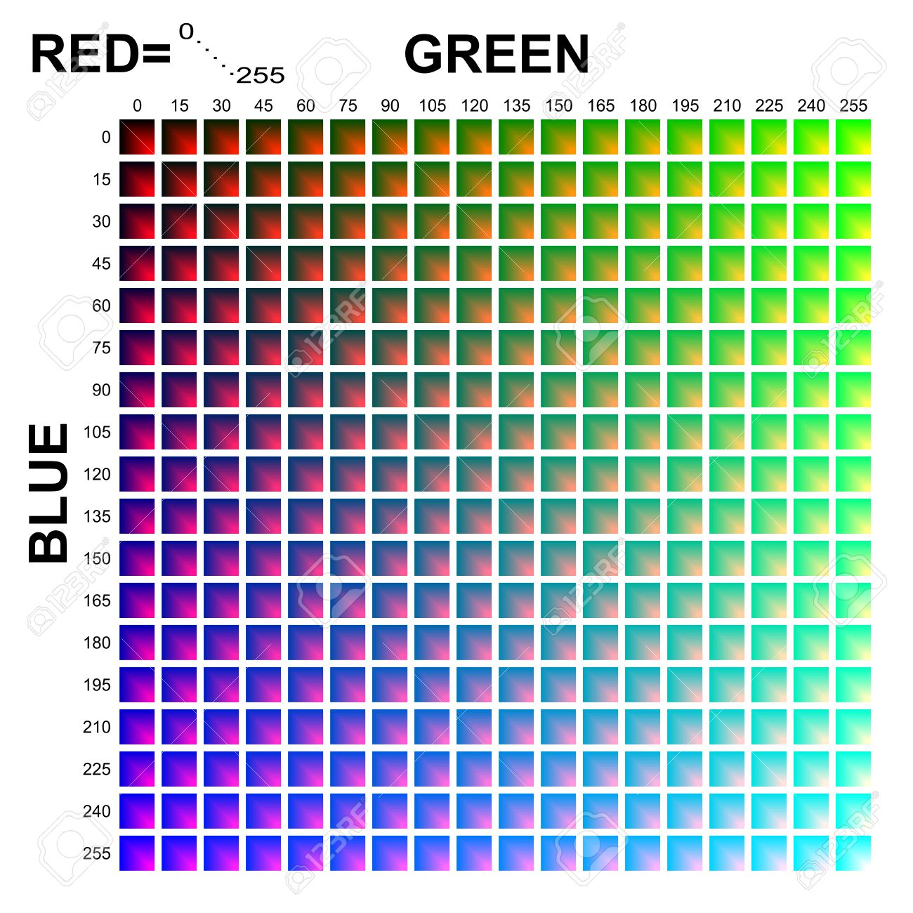 RGB Color Table In 15 Steps With Red = 0-255 Stock Photo, Picture ...