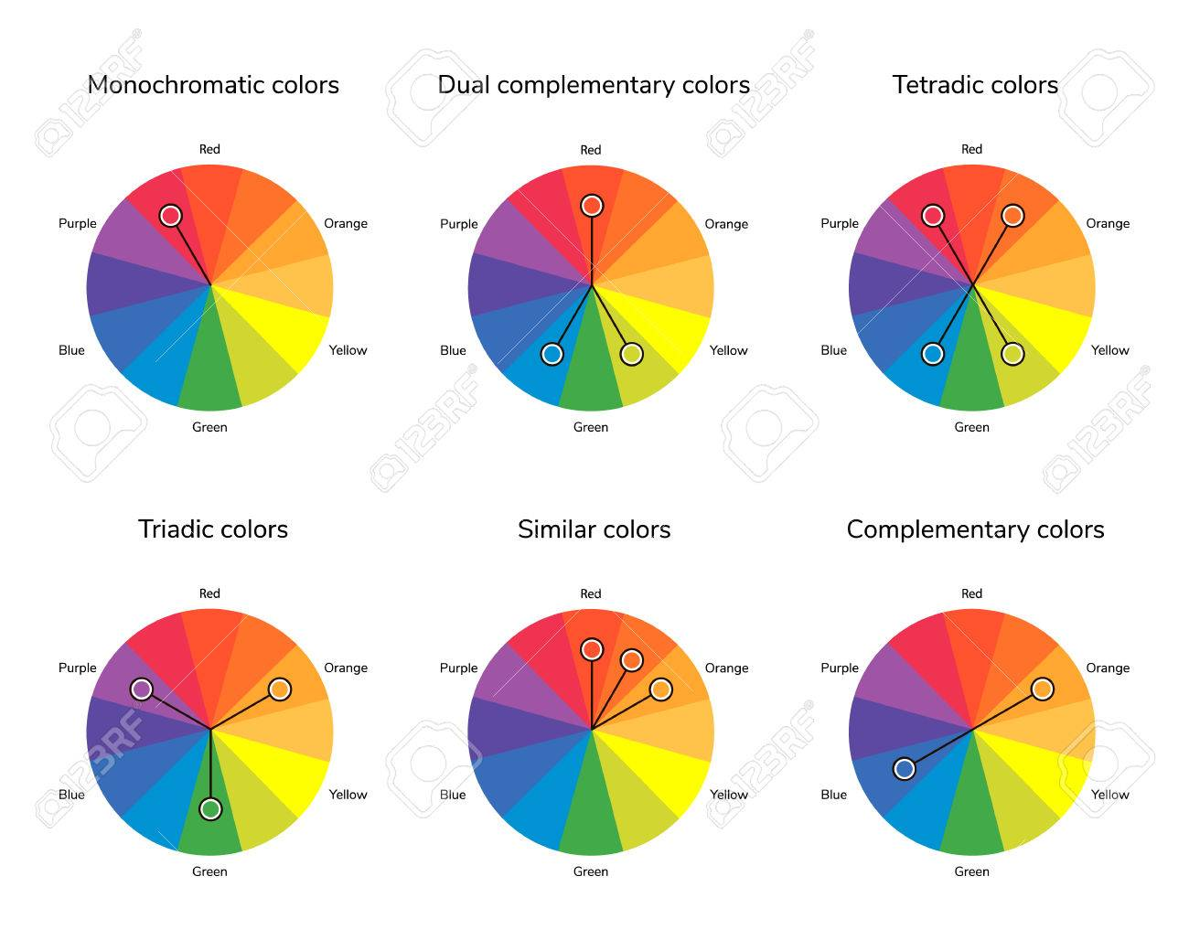 Vector Illustration Of Color Circle Complementary Analogous Similar Triadic Tetradic
