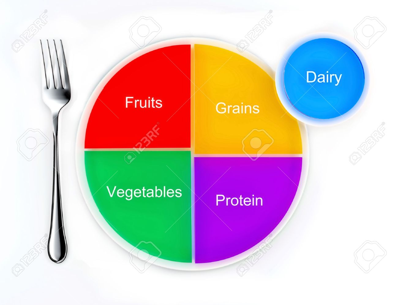 The food groups represented as a pie chart on a plate, the new my plate replacing food pyramid Stock Photo - 12026697