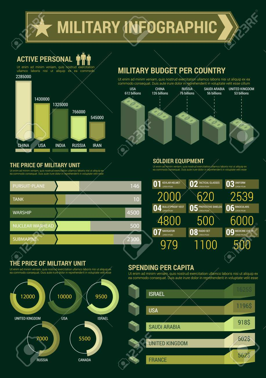 military infographic template budget expenses and personnel