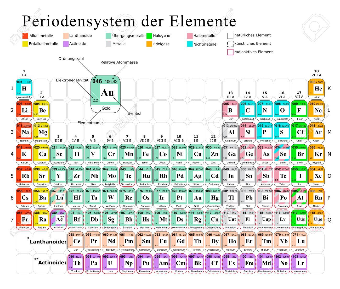 カラフルな 2次元周期表元素壁紙 学習とドイツ語の勉強のイラスト